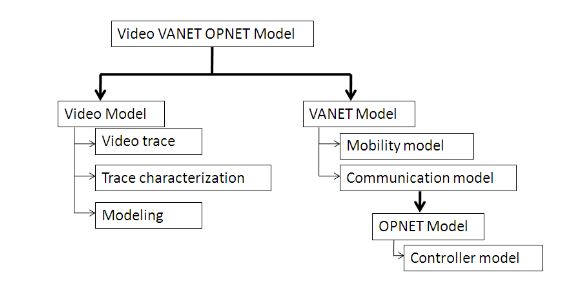 Figure 4. Driving video VANET OP NET Model structure