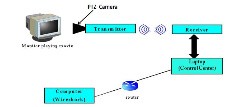 Figure 7. Setup for taking video traces