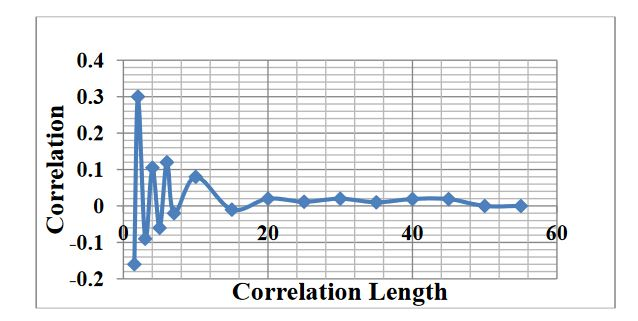 Figure 9. Correlation length of driving video