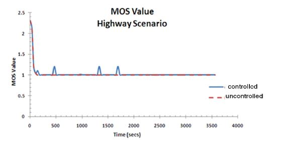 Figure 15. MOS value for a highway scenario