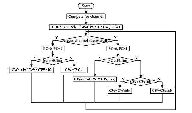 Figure 1. Flow chart for the improved backoff algorithm