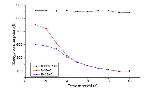 Figure 5. Energy consumption of sensor nodes under different loads