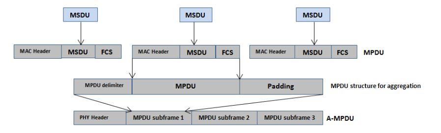 Figure 5. Frame aggregation mechanism