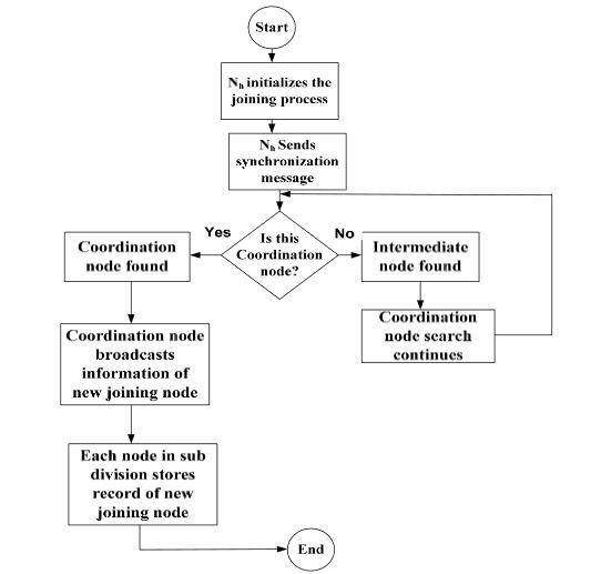 Figure 2. Coordination node synchronization process