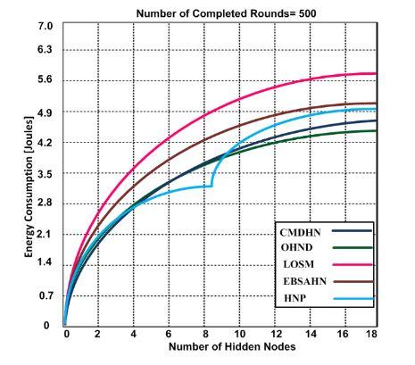 Figure 8. Energy consumption vs. number of hidden nodes