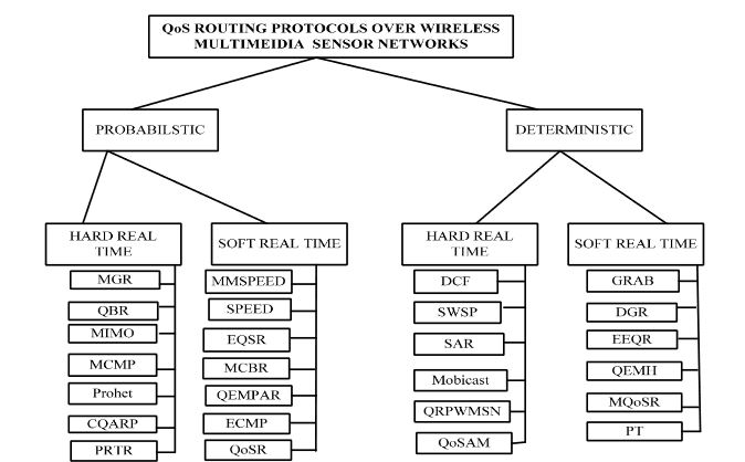Figure 1. Classification of real- time quality of service (QoS) routing protocols
