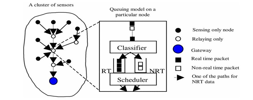 Figure 3. Queuing model in the cluster-based wireless sensor networks