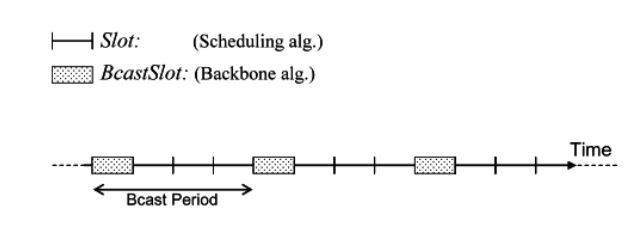 Figure 4.1: BcastSlot and BcastPeriod