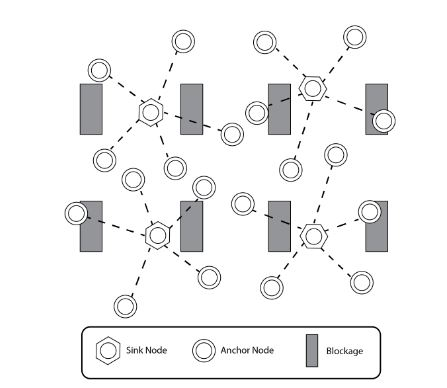 Figure 1. An industrial wireless sensor network with sink nodes and sensor nodes