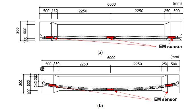 Figure 4. Schematic diagram of the test specimens. (a) Specimen 1: Straight sheath; (b) Specimen 2: Curved sheath