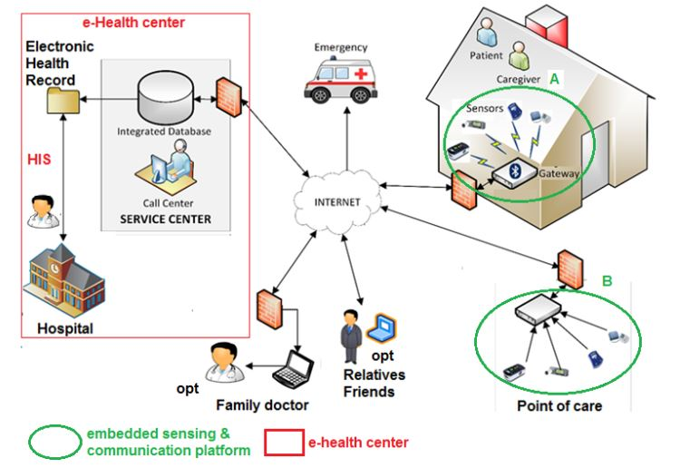 Figure 1. Distributed health care system for chronic illness monitoring