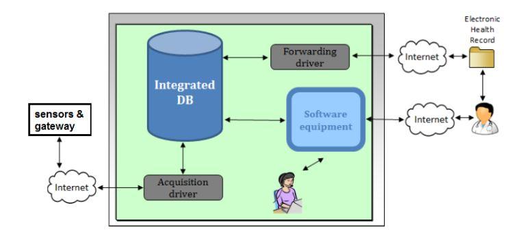 Figure 8. Block diagram of the remote e-Health center