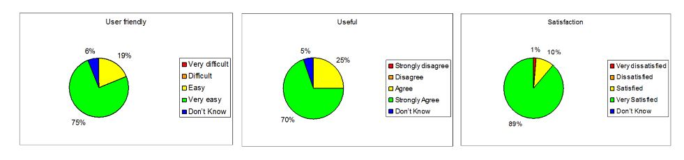 Figure 15. Aggregated feedback from patients