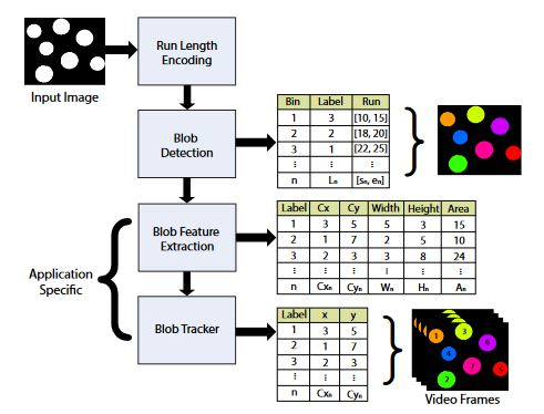 Figure 1. Blob detection and tracking. Full system overview