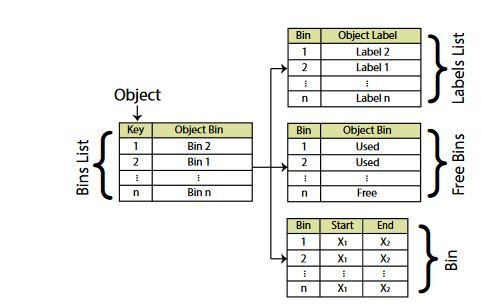 Figure 3. Relationships between linked-lists and bin data structure
