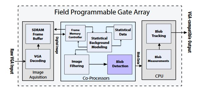 Figure 10. Application example: complete video surveillance embedded system
