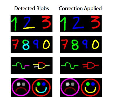 Figure 21. Complex test images after correction is applied