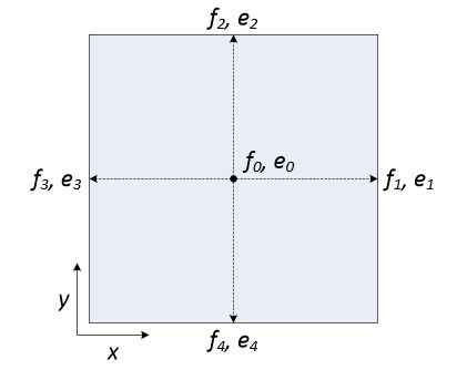 Figure 1. The D2Q5 Lattice Boltzmann Method (LBM) model