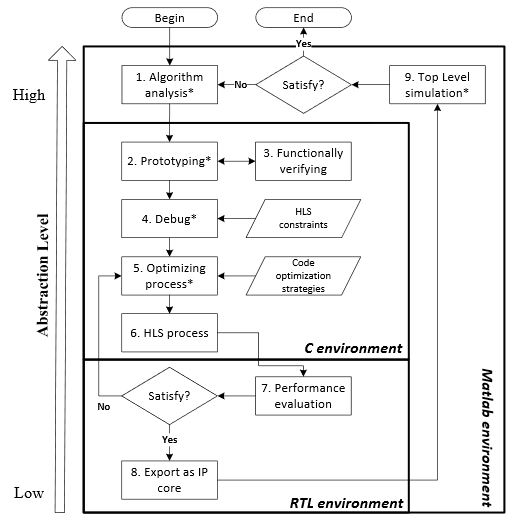 """Figure 2. High-Level Synthesis (HLS)-based design flow: """" * """" refers to the manual-necessary cycles"""