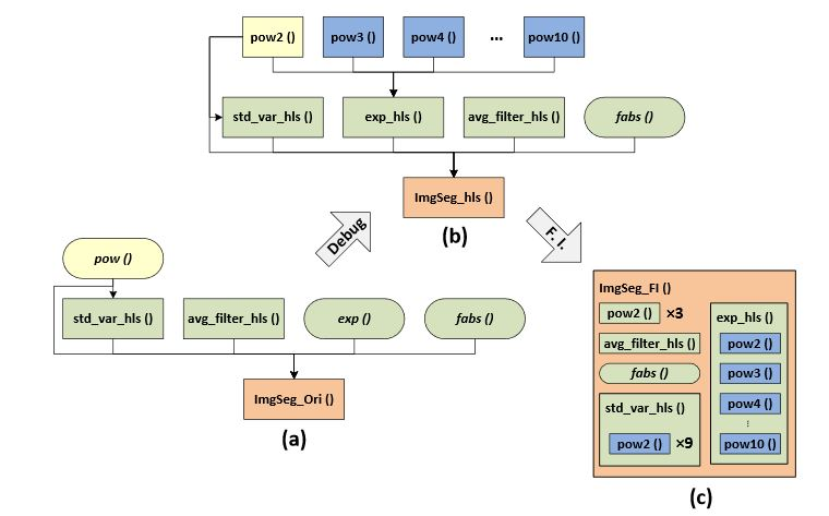 Figure 3. Block hierarchy comparison: (a) original version; (b) debugged version; and (c) Function Inline (FI) version