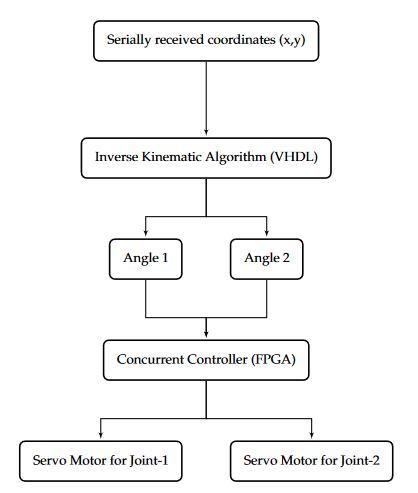 A General-Purpose Graphics Processing Unit (GPGPU)-Accelerated