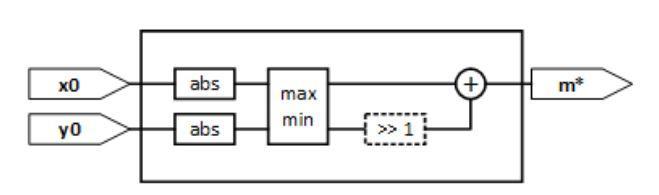 Figure 1. The fast magnitude estimator architecture