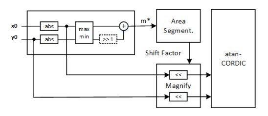 Figure 5. Improved atan-CORDIC architecture