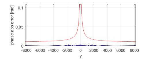 Figure 7. Improved atan-CORDIC phase error of x = 16 and y