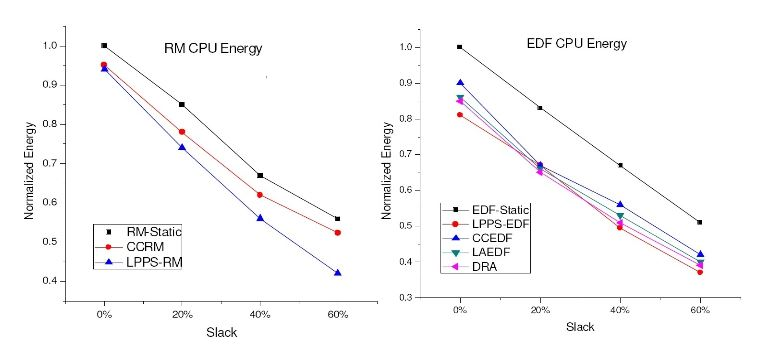 Figure 8. CPU energy consumption for the RM and EDF algorithms
