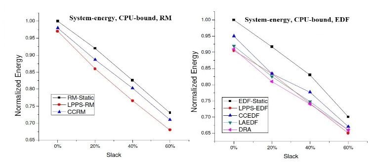 Figure 9. System-wide energy consumption for the RM and EDF algorithms