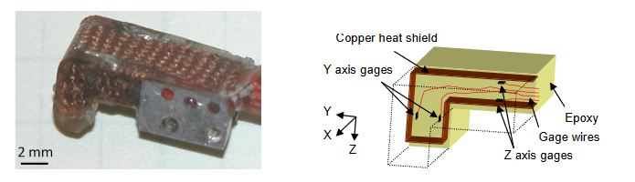 Figure 3. Photograph and cross-sectional diagram of three-axis force sensor. Note copper heat shield