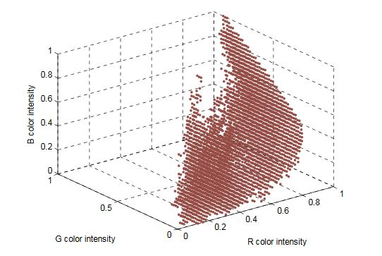 Figure 5. Red peach segmentation LUT obtained from a three-dimensional histogram