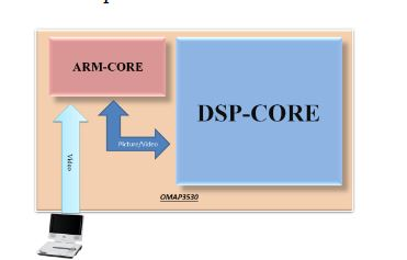 Figure 10 . The software architecture of the VIDASS system on the ARM-DSP heterogamous dual-core embedded platform
