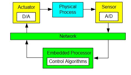 Figure 2. General structure of embedded control systems