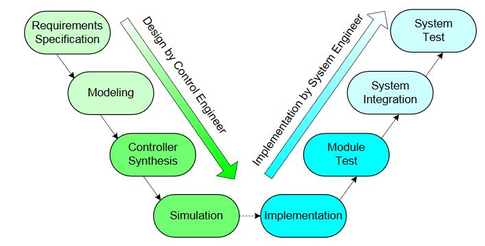 Figure 4. Traditional development process of control software
