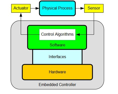 Figure 6. Layered architecture of the developed embedded platform