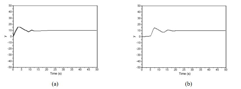 Figure 14. Control performance of the experiment system. (a) System output (h = 0.1s); (b) System output (h = 0.5s)
