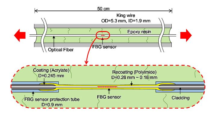Figure 10. Schematic diagram of the king wire of the smart strand embedding the FBG sensor subject to a tensile load