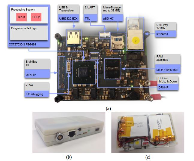 Figure 1. The ZynqBrain processing platform: (a) printed circuit board; (b) assembled system with 3D-printed cover; (c) battery pack