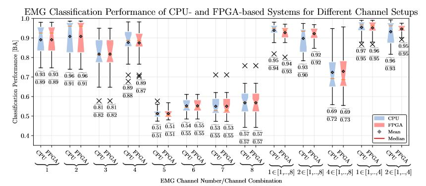 Figure 6. Classification performance for the prediction of movements based on the EMG
