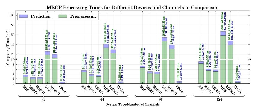 Figure 9. Computing times of different computing setups for 32–124 channels for the detection of the Movement Related Cortical Potential (MRCP)