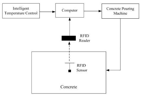 Figure 1. Proposed concrete-temperature monitoring method