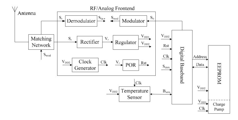 Figure 4. Structure of the proposed RFID temperature sensor tag