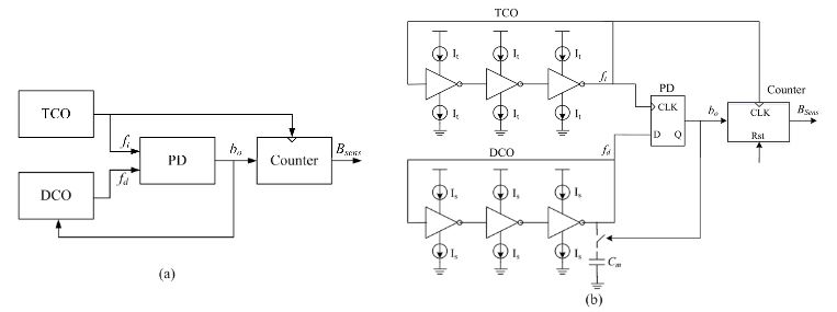 Figure 6. Proposed temperature sensor: (a) architecture; and (b) schematic