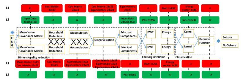 Figure 2. Seizure detection computational kernels