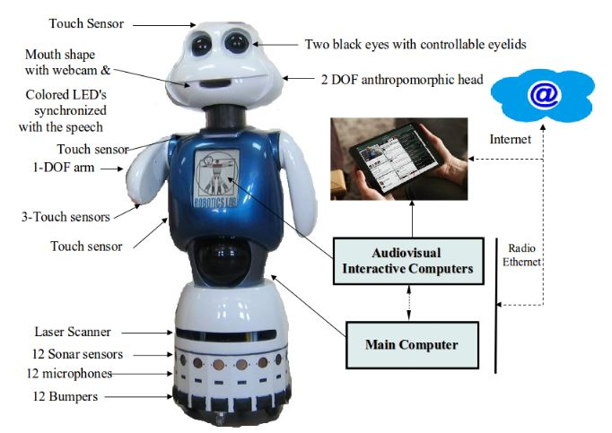 Figure 1. The social robot Maggie with an external interactive tablet