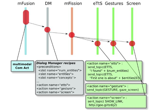 Figure 10. Information flow from multimodal fusion to multimodal expression