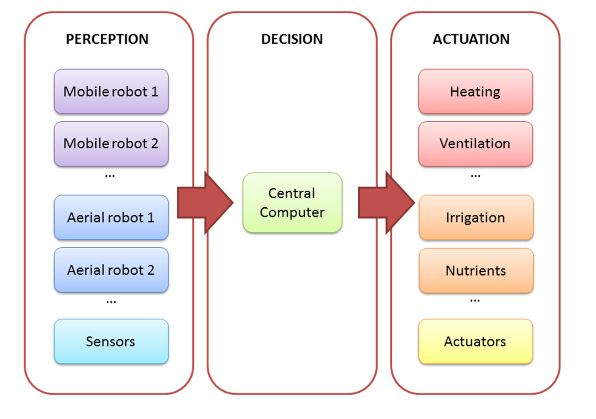 Figure 1. Architecture of the complete system