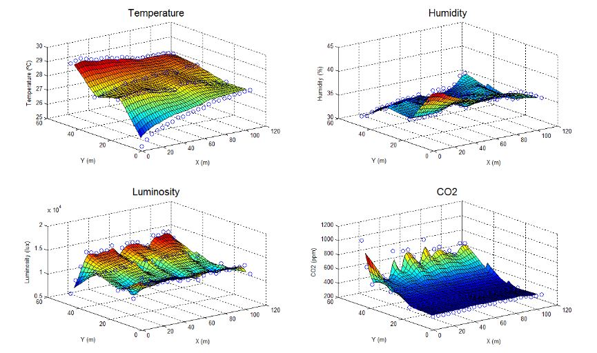 Figure 11. Maps of temperature, humidity, luminosity and CO 2 concentration of the greenhouse