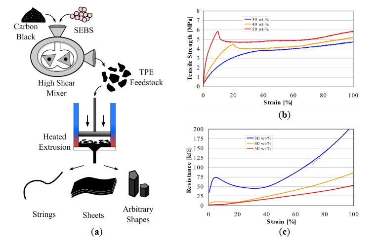 Figure 2. Thermoplastic and mechanical properties of CTPE
